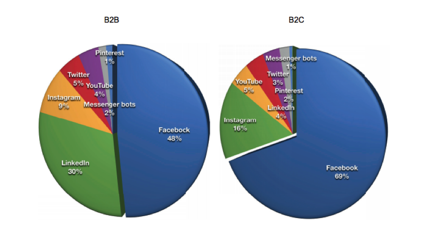 Facebook Ads : The future of your business on social.