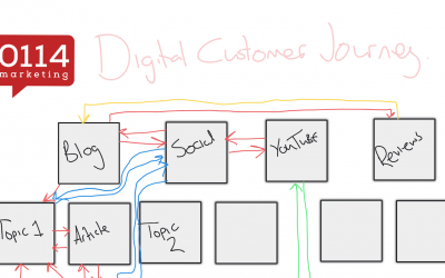 Check your digital journey to make it easy for your customer…here's how!